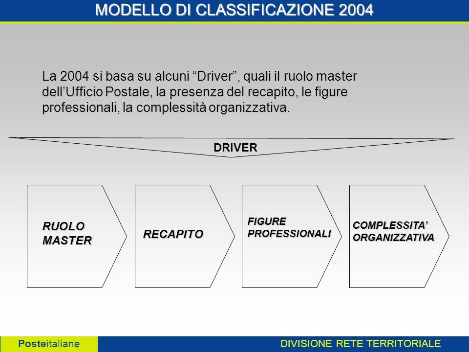 DIVISIONE RETE TERRITORIALE Posteitaliane MODELLO DI CLASSIFICAZIONE 2004 RUOLO MASTER La 2004 si basa su alcuni Driver, quali il ruolo master dellUfficio Postale, la presenza del recapito, le figure professionali, la complessità organizzativa.