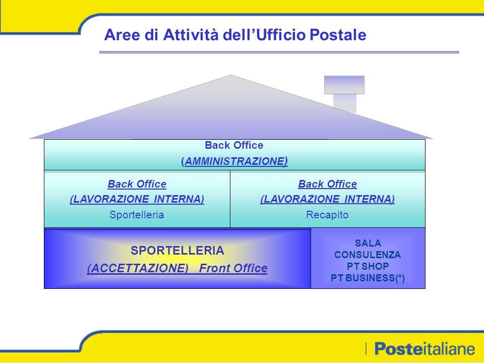 SPORTELLERIA (ACCETTAZIONE) Front Office Back Office (AMMINISTRAZIONE ) Back Office (LAVORAZIONE INTERNA) Recapito Back Office (LAVORAZIONE INTERNA) Sportelleria SALA CONSULENZA PT SHOP PT BUSINESS(*) Aree di Attività dellUfficio Postale