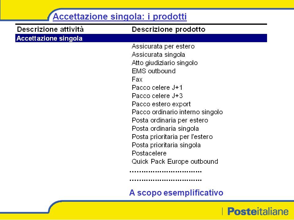 ................................ A scopo esemplificativo Accettazione singola: i prodotti