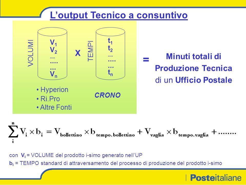 Loutput Tecnico a consuntivo con V i = VOLUME del prodotto i-simo generato nellUP b i = TEMPO standard di attraversamento del processo di produzione del prodotto i-simo VOLUMI V 1 V 2.......
