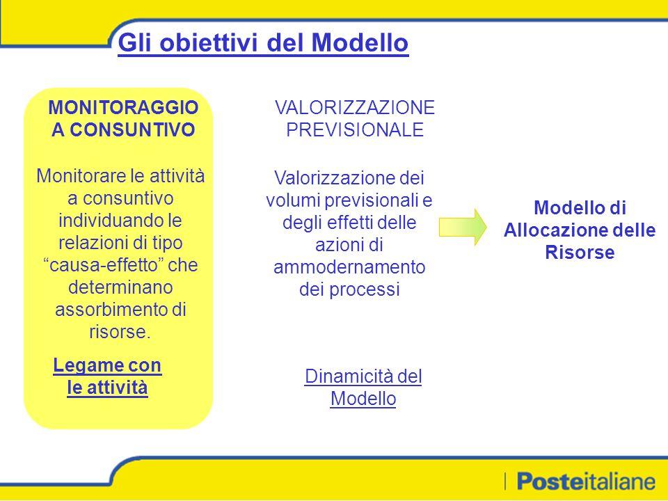 Gli obiettivi del Modello MONITORAGGIO A CONSUNTIVO VALORIZZAZIONE PREVISIONALE Monitorare le attività a consuntivo individuando le relazioni di tipo causa-effetto che determinano assorbimento di risorse.