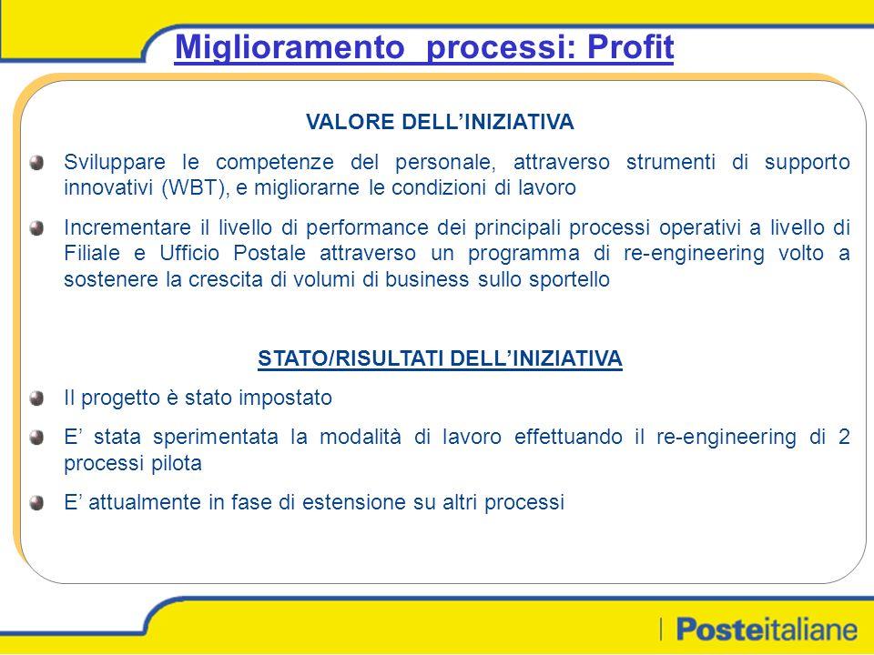 Miglioramento processi: Profit VALORE DELLINIZIATIVA Sviluppare le competenze del personale, attraverso strumenti di supporto innovativi (WBT), e migliorarne le condizioni di lavoro Incrementare il livello di performance dei principali processi operativi a livello di Filiale e Ufficio Postale attraverso un programma di re-engineering volto a sostenere la crescita di volumi di business sullo sportello STATO/RISULTATI DELLINIZIATIVA Il progetto è stato impostato E stata sperimentata la modalità di lavoro effettuando il re-engineering di 2 processi pilota E attualmente in fase di estensione su altri processi