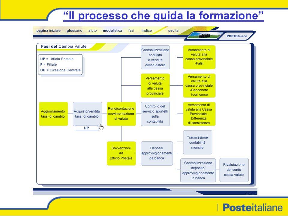 Il processo che guida la formazione