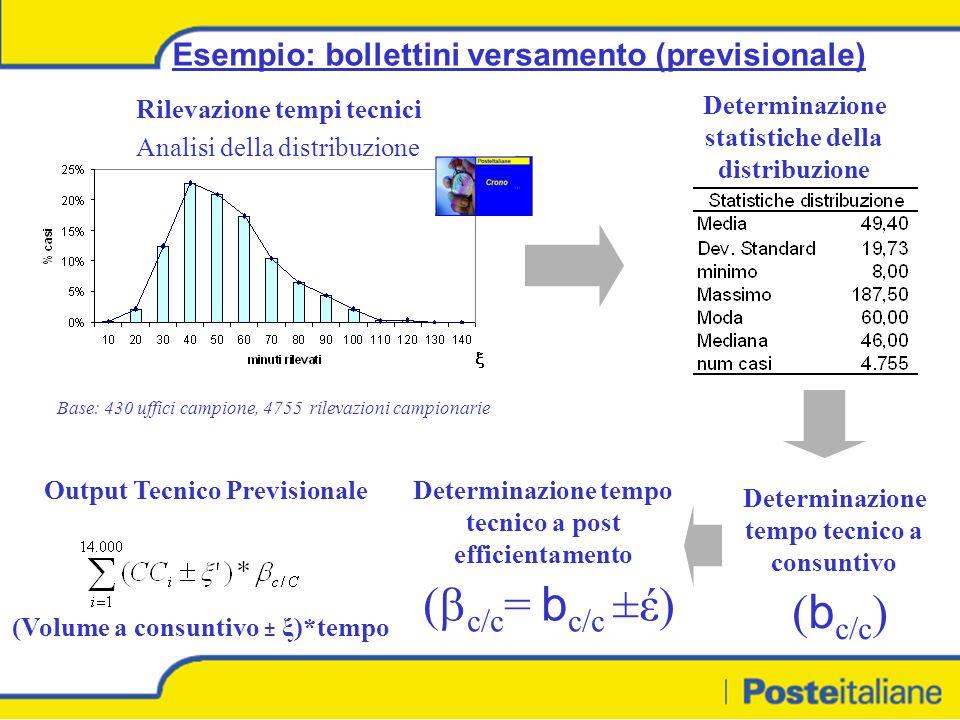 Esempio: bollettini versamento (previsionale) Rilevazione tempi tecnici Analisi della distribuzione Base: 430 uffici campione, 4755 rilevazioni campionarie Determinazione statistiche della distribuzione Determinazione tempo tecnico a consuntivo ( b c/c ) Output Tecnico PrevisionaleDeterminazione tempo tecnico a post efficientamento ( c/c = b c/c ±έ) (Volume a consuntivo ± ξ)*tempo
