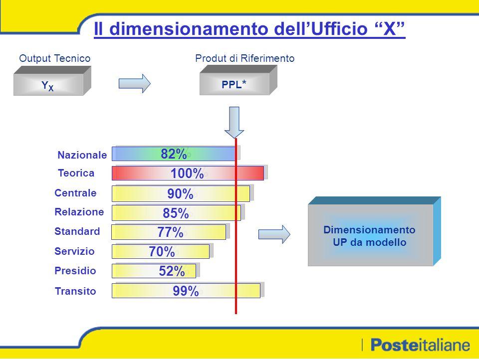 Il dimensionamento dellUfficio X YXYX Output Tecnico PPL * Produt di Riferimento 20,39 AES CDMA Dimensionamento UP da modello Nazionale Teorica Centrale Relazione Standard Servizio Presidio Transito 82% 100% 90% 85% 77% 70% 52% 99%