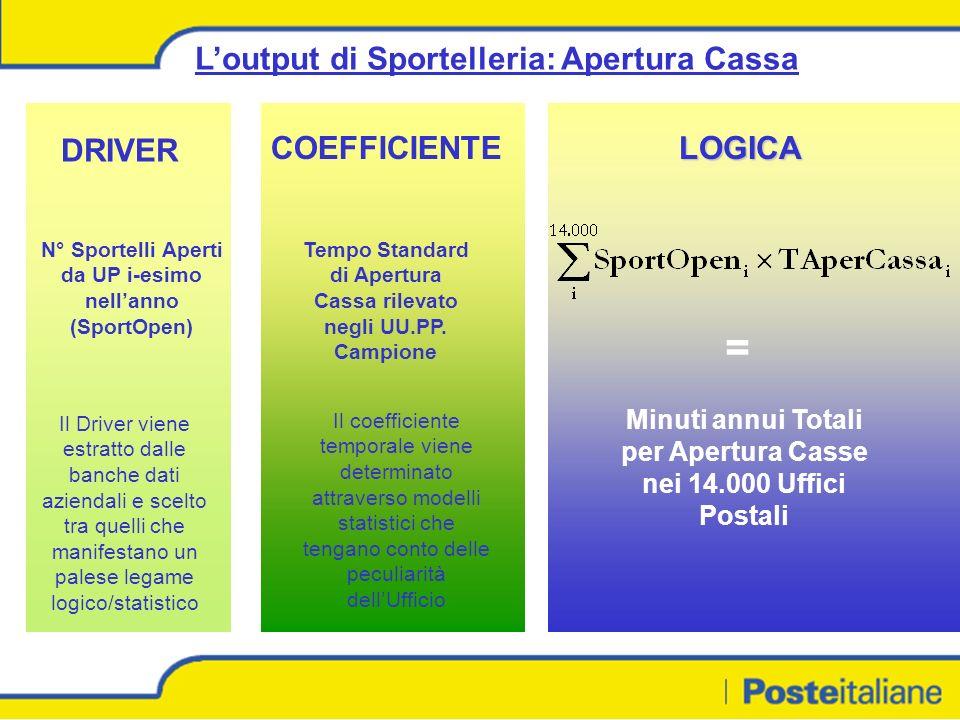 Loutput di Sportelleria: Apertura Cassa DRIVER COEFFICIENTELOGICA N° Sportelli Aperti da UP i-esimo nellanno (SportOpen) Tempo Standard di Apertura Cassa rilevato negli UU.PP.