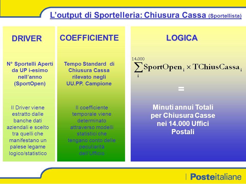 Loutput di Sportelleria: Chiusura Cassa (Sportellista) DRIVER COEFFICIENTELOGICA N° Sportelli Aperti da UP i-esimo nellanno (SportOpen) Tempo Standard di Chiusura Cassa rilevato negli UU.PP.