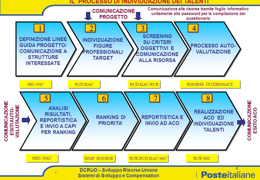 4 DCRUO - SRU - Sistemi di Sviluppo e Compensation DCRUO – Sviluppo Risorse Umane Sviluppo e Compensation DCRUO – Sviluppo Risorse Umane Sistemi di Sviluppo e Compensation 4 4 PROCESSO AUTO- VALUTAZIONE REPORTISTICA E INVIO AD ACO RUD/KAC RUR/SSC RUR/RUD/KAC/SSC RUD/KAC/RUR 1 1 3 3 6 6 7 7 8 8 2 2 SCREENING SU CRITERI OGGETTIVI E COMUNICAZIONE ALLA RISORSA DEFINIZIONE LINEE GUIDA PROGETTO/ COMUNICAZIONE A STRUTTURE INTERESSATE 4 4 SRU/SSC REALIZZAZIONE ACO ED INDIVIDUAZIONE TALENTI INDIVIDUAZIONE FIGURE PROFESSIONALI TARGET RISORSE INTERESSATE IL PROCESSO DI INDIVIDUAZIONE DEI TALENTI RESP.