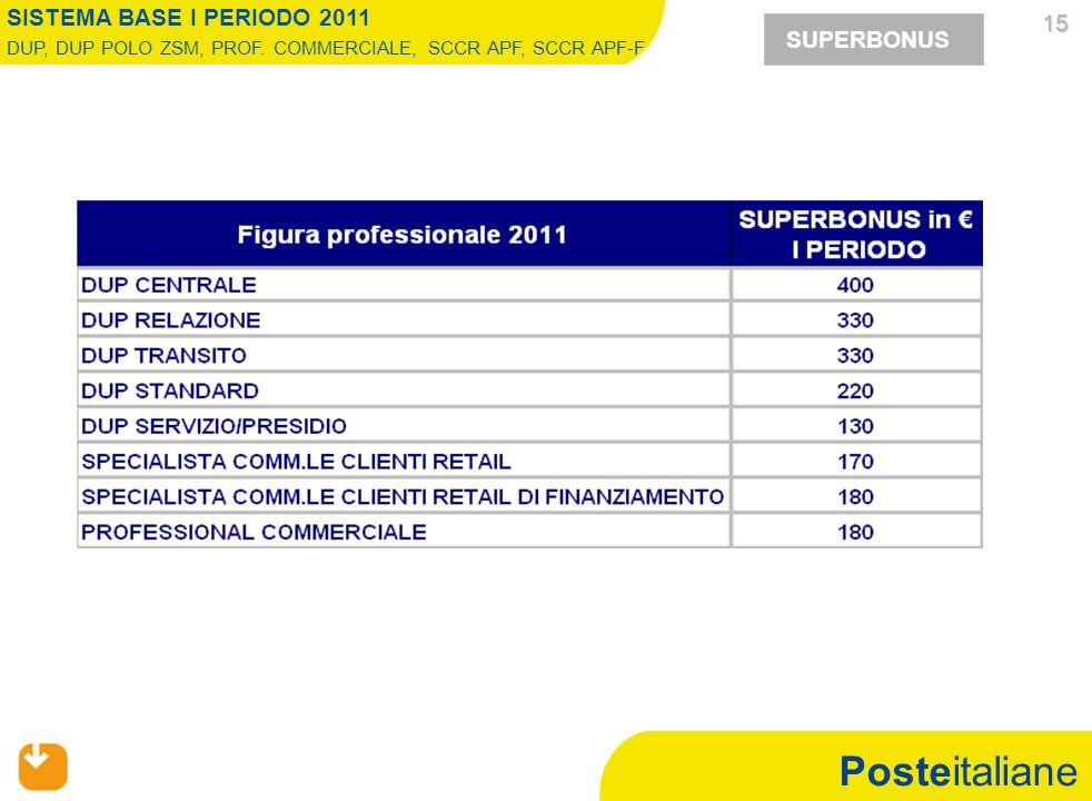 Posteitaliane 15 15 SUPERBONUS SISTEMA BASE I PERIODO 2011 DUP, DUP POLO ZSM, PROF. COMMERCIALE, SCCR APF, SCCR APF-F