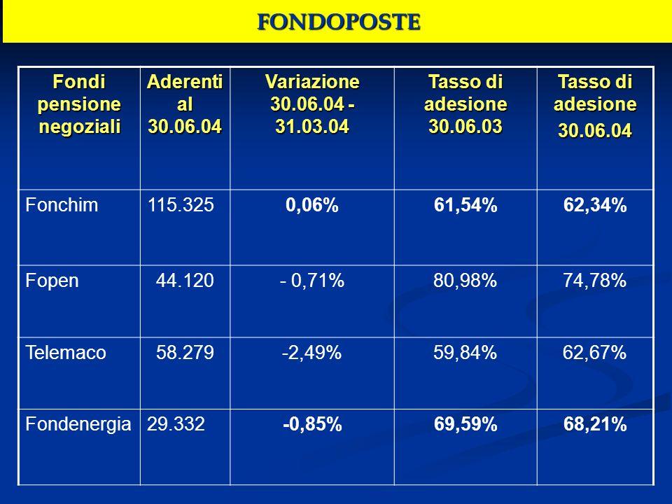 FONDOPOSTE Fondi pensione negoziali Aderenti al 30.06.04 Variazione 30.06.04 - 31.03.04 Tasso di adesione 30.06.03 Tasso di adesione 30.06.04 Fonchim1