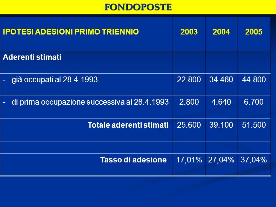 IPOTESI ADESIONI PRIMO TRIENNIO200320042005 Aderenti stimati - già occupati al 28.4.199322.80034.46044.800 - di prima occupazione successiva al 28.4.19932.8004.6406.700 Totale aderenti stimati25.60039.10051.500 Tasso di adesione17,01%27,04%37,04% FONDOPOSTE