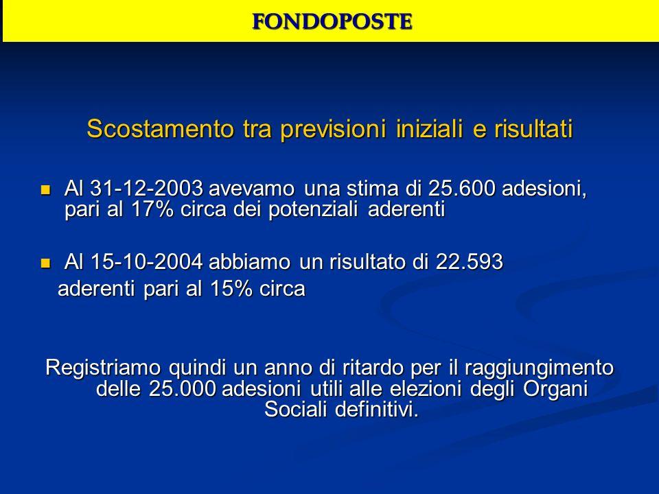 Scostamento tra previsioni iniziali e risultati Al 31-12-2003 avevamo una stima di 25.600 adesioni, pari al 17% circa dei potenziali aderenti Al 31-12