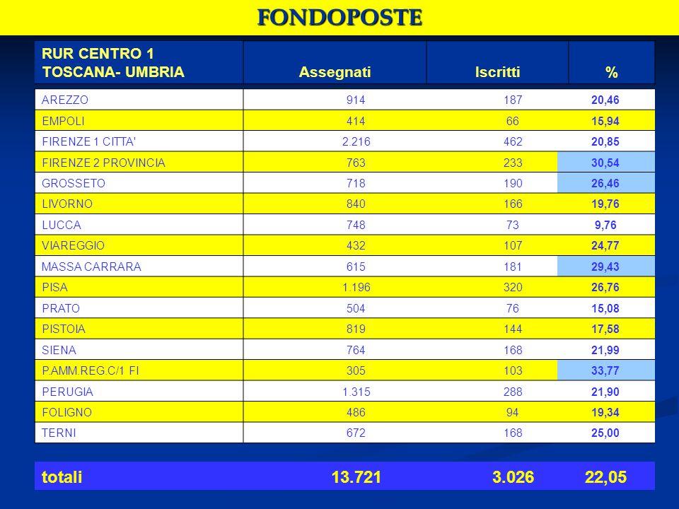 FONDOPOSTE RUR CENTRO 1 TOSCANA- UMBRIAAssegnatiIscritti% AREZZO91418720,46 EMPOLI4146615,94 FIRENZE 1 CITTA 2.21646220,85 FIRENZE 2 PROVINCIA76323330,54 GROSSETO71819026,46 LIVORNO84016619,76 LUCCA748739,76 VIAREGGIO43210724,77 MASSA CARRARA61518129,43 PISA1.19632026,76 PRATO5047615,08 PISTOIA81914417,58 SIENA76416821,99 P.AMM.REG.C/1 FI30510333,77 PERUGIA1.31528821,90 FOLIGNO4869419,34 TERNI67216825,00 totali13.7213.02622,05