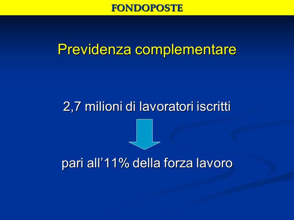 Previdenza complementare 2,7 milioni di lavoratori iscritti pari all11% della forza lavoro FONDOPOSTE