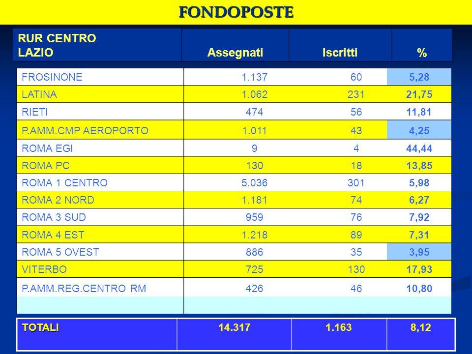 FONDOPOSTE RUR CENTRO LAZIOAssegnatiIscritti% FROSINONE1.137605,28 LATINA1.06223121,75 RIETI4745611,81 P.AMM.CMP AEROPORTO1.011434,25 ROMA EGI9444,44