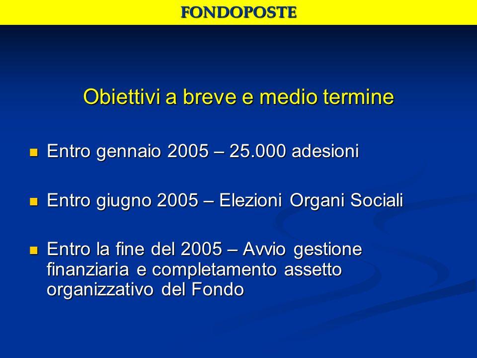 Obiettivi a breve e medio termine Entro gennaio 2005 – 25.000 adesioni Entro gennaio 2005 – 25.000 adesioni Entro giugno 2005 – Elezioni Organi Social