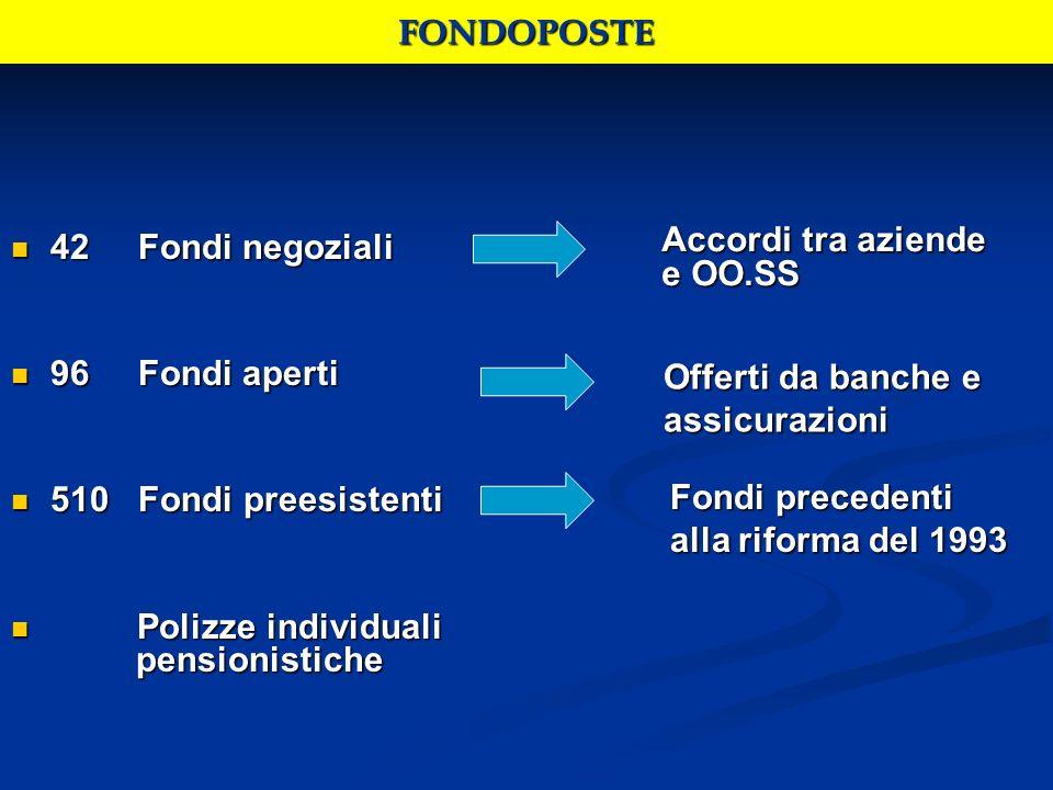 FONDOPOSTE 42 Fondi negoziali 42 Fondi negoziali 96 Fondi aperti 96 Fondi aperti 510 Fondi preesistenti 510 Fondi preesistenti Polizze individuali pen