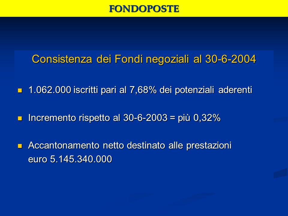 Consistenza dei Fondi negoziali al 30-6-2004 1.062.000 iscritti pari al 7,68% dei potenziali aderenti 1.062.000 iscritti pari al 7,68% dei potenziali aderenti Incremento rispetto al 30-6-2003 = più 0,32% Incremento rispetto al 30-6-2003 = più 0,32% Accantonamento netto destinato alle prestazioni Accantonamento netto destinato alle prestazioni euro 5.145.340.000 euro 5.145.340.000FONDOPOSTE