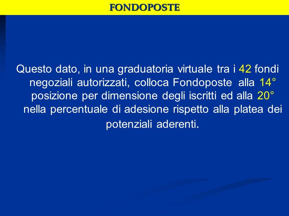 FONDOPOSTE STRUTTURE CENTRALIAssegnatiIscritti% AFFARI ISTITUZIONALI E REGOLAM2500,00 AFFARI LEGALI9133,30 AMM.