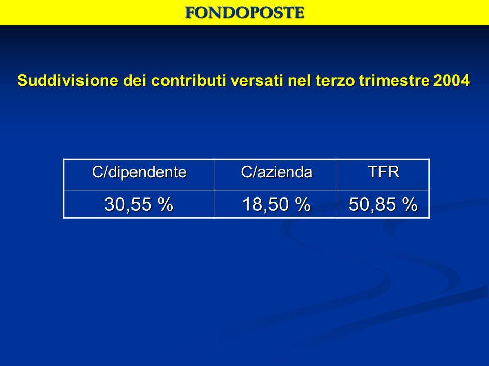 Suddivisione dei contributi versati nel terzo trimestre 2004 C/dipendenteC/aziendaTFR 30,55 % 18,50 % 50,85 % FONDOPOSTE