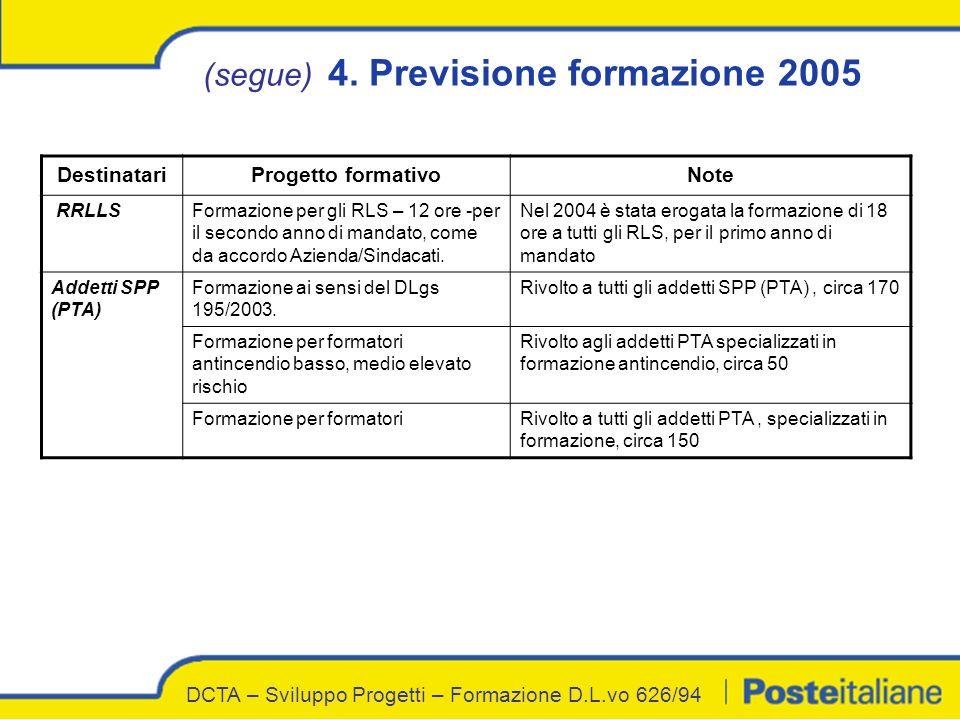 (segue) 4. Previsione formazione 2005 DestinatariProgetto formativoNote RRLLSFormazione per gli RLS – 12 ore -per il secondo anno di mandato, come da