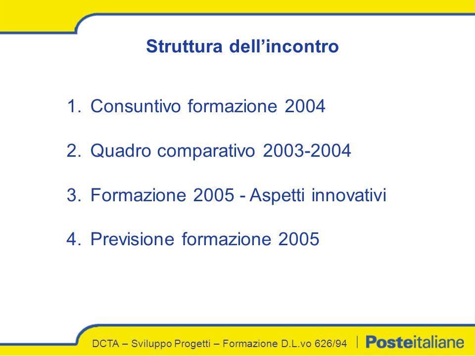 Struttura dellincontro 1.Consuntivo formazione 2004 2.Quadro comparativo 2003-2004 3.Formazione 2005 - Aspetti innovativi 4.Previsione formazione 2005
