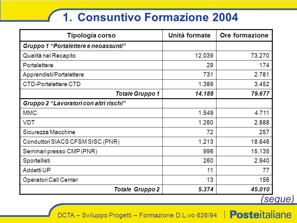 1.Consuntivo Formazione 2004 Tipologia corsoUnità formateOre formazione Gruppo 1 Portalettere e neoassunti Qualità nel Recapito12.03973.270 Portalette