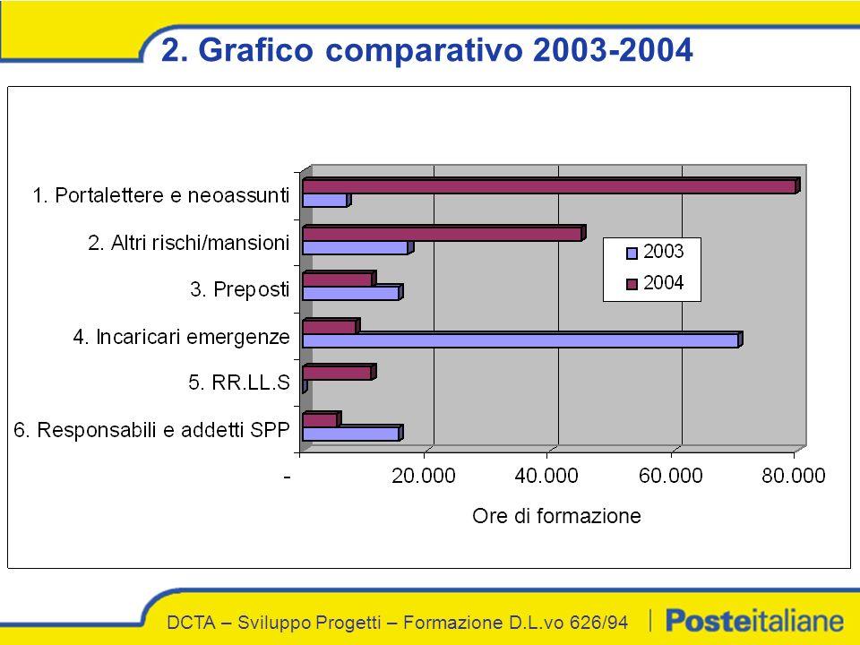 2. Grafico comparativo 2003-2004 DCTA – Sviluppo Progetti – Formazione D.L.vo 626/94 Ore di formazione
