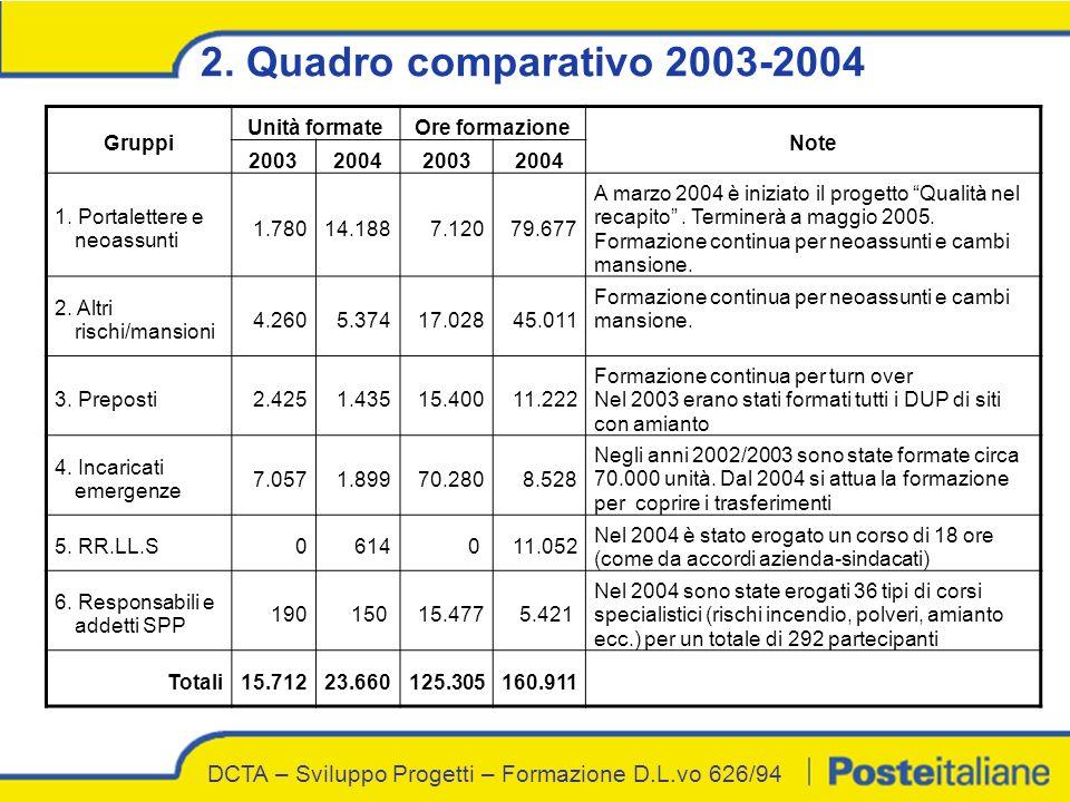 2. Quadro comparativo 2003-2004 Gruppi Unità formateOre formazione Note 2003200420032004 1. Portalettere e neoassunti 1.78014.188 7.120 79.677 A marzo