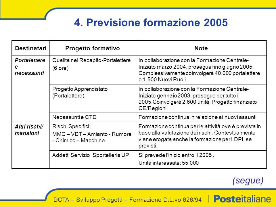 4. Previsione formazione 2005 DestinatariProgetto formativoNote Portalettere e neoassunti Qualità nel Recapito-Portalettere (6 ore) In collaborazione