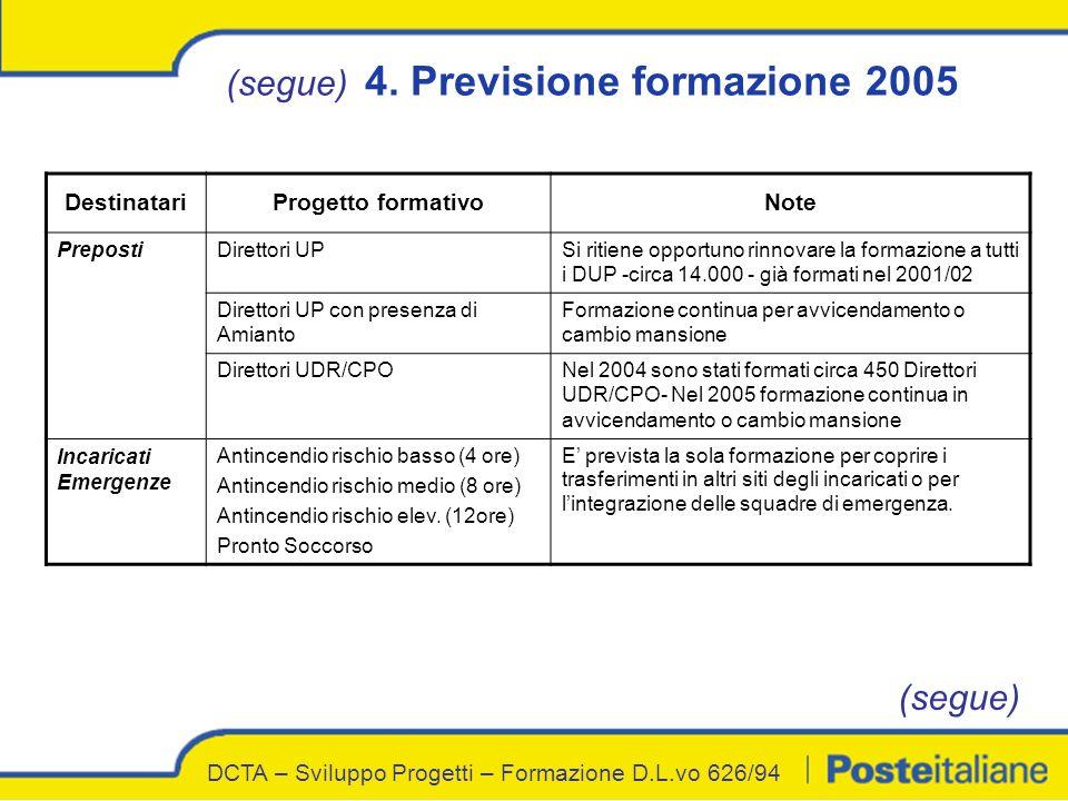 DestinatariProgetto formativoNote PrepostiDirettori UPSi ritiene opportuno rinnovare la formazione a tutti i DUP -circa 14.000 - già formati nel 2001/