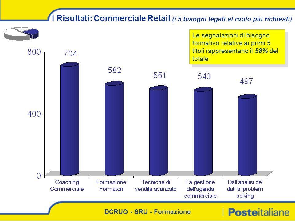 DCRUO - SRU - Formazione I Risultati: Commerciale Retail (i 5 bisogni legati al ruolo più richiesti) Le segnalazioni di bisogno formativo relative ai