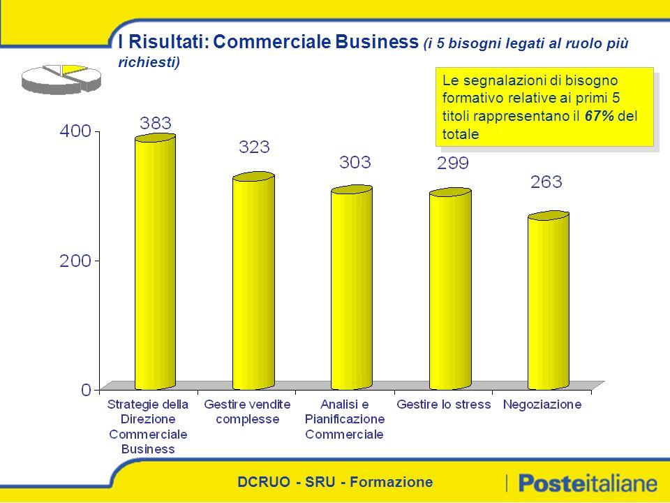 DCRUO - SRU - Formazione I Risultati: Commerciale Business (i 5 bisogni legati al ruolo più richiesti) Le segnalazioni di bisogno formativo relative a