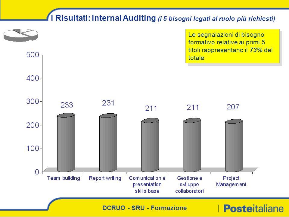 DCRUO - SRU - Formazione I Risultati: Internal Auditing (i 5 bisogni legati al ruolo più richiesti) Le segnalazioni di bisogno formativo relative ai p