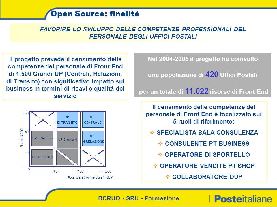 DCRUO - SRU - Formazione Open Source: finalità FAVORIRE LO SVILUPPO DELLE COMPETENZE PROFESSIONALI DEL PERSONALE DEGLI UFFICI POSTALI Il progetto prev