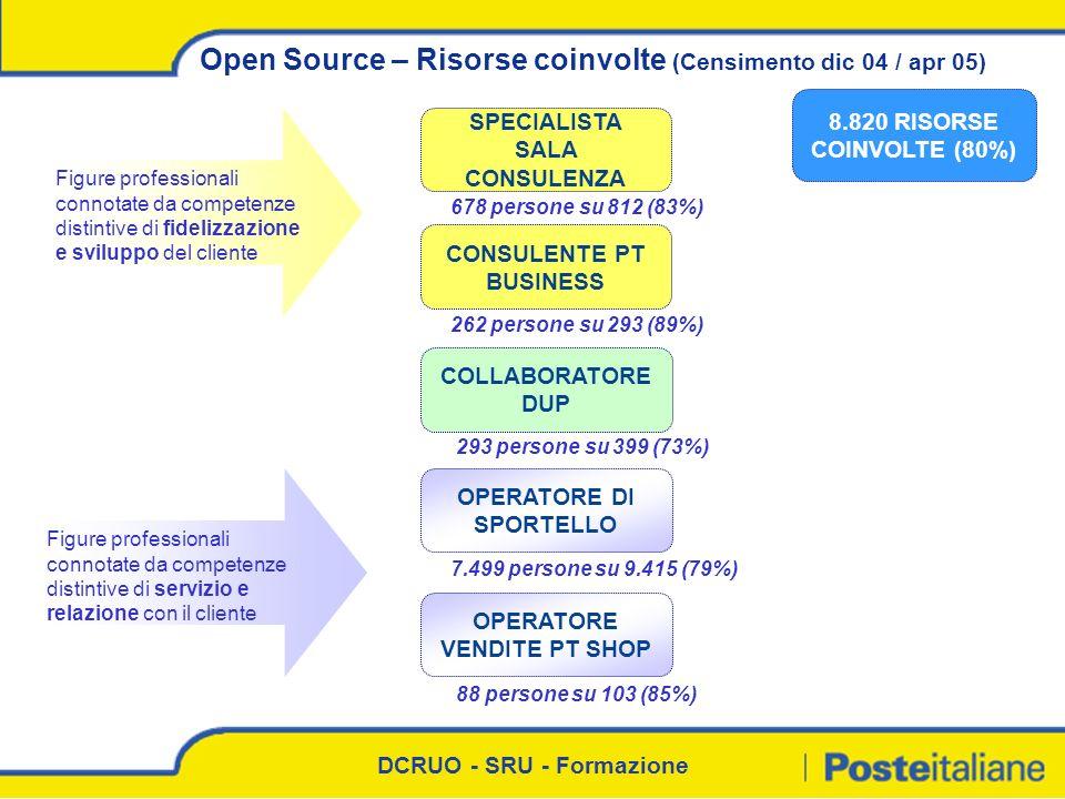 DCRUO - SRU - Formazione Open Source – Risorse coinvolte (Censimento dic 04 / apr 05) SPECIALISTA SALA CONSULENZA CONSULENTE PT BUSINESS OPERATORE DI