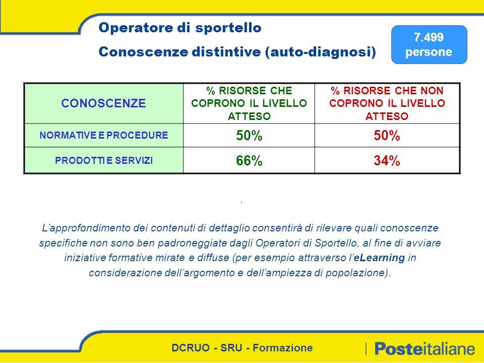 DCRUO - SRU - Formazione Operatore di sportello Conoscenze distintive (auto-diagnosi) 7.499 persone. CONOSCENZE % RISORSE CHE COPRONO IL LIVELLO ATTES