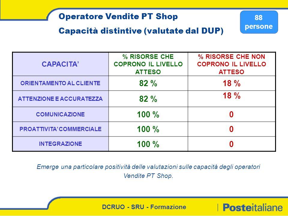 DCRUO - SRU - Formazione Operatore Vendite PT Shop Capacità distintive (valutate dal DUP) 88 persone CAPACITA % RISORSE CHE COPRONO IL LIVELLO ATTESO