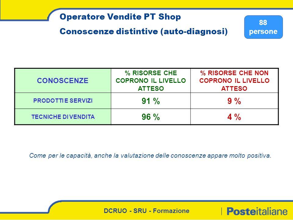 DCRUO - SRU - Formazione Operatore Vendite PT Shop Conoscenze distintive (auto-diagnosi) 88 persone CONOSCENZE % RISORSE CHE COPRONO IL LIVELLO ATTESO