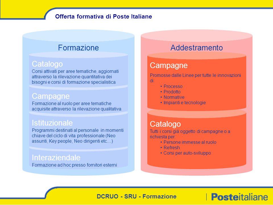 DCRUO - SRU - Formazione AddestramentoFormazione Offerta formativa di Poste Italiane Catalogo Tutti i corsi già oggetto di campagne o a richiesta per: