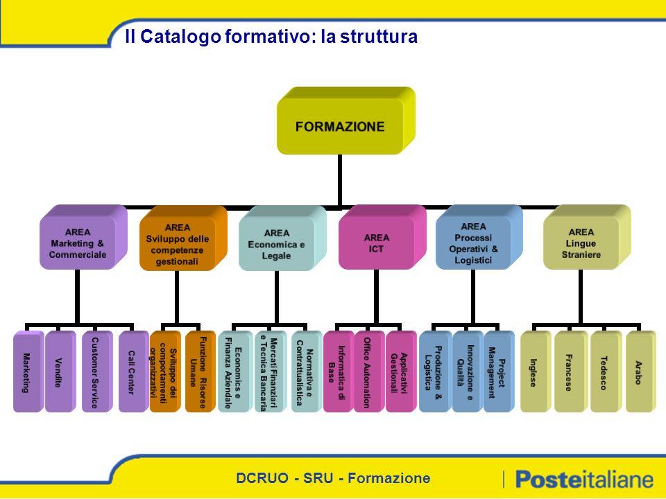 DCRUO - SRU - Formazione Il Catalogo formativo: la struttura FORMAZIO NE AREA Marketing & Commercial e MarketingVendite Customer Service Call Center A