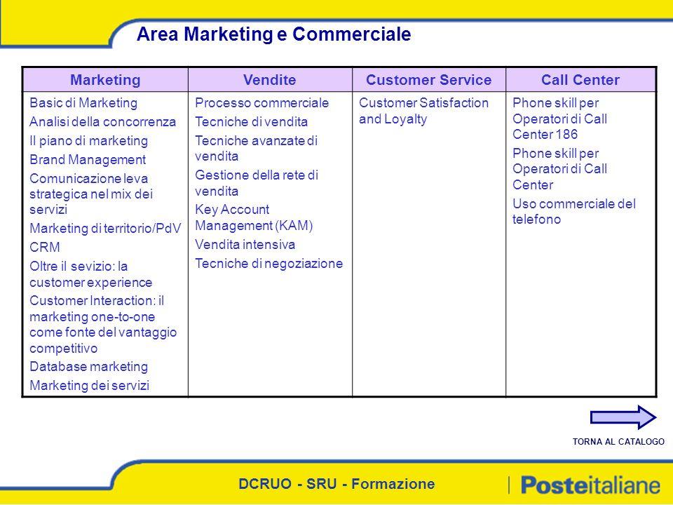 DCRUO - SRU - Formazione Area Marketing e Commerciale MarketingVenditeCustomer ServiceCall Center Basic di Marketing Analisi della concorrenza Il pian