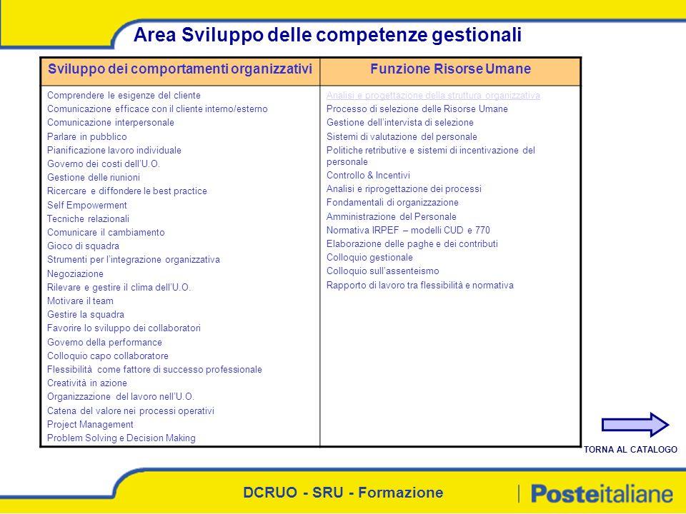 DCRUO - SRU - Formazione Area Sviluppo delle competenze gestionali Sviluppo dei comportamenti organizzativiFunzione Risorse Umane Comprendere le esige