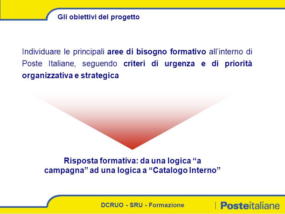 DCRUO - SRU - Formazione Individuare le principali aree di bisogno formativo allinterno di Poste Italiane, seguendo criteri di urgenza e di priorità o