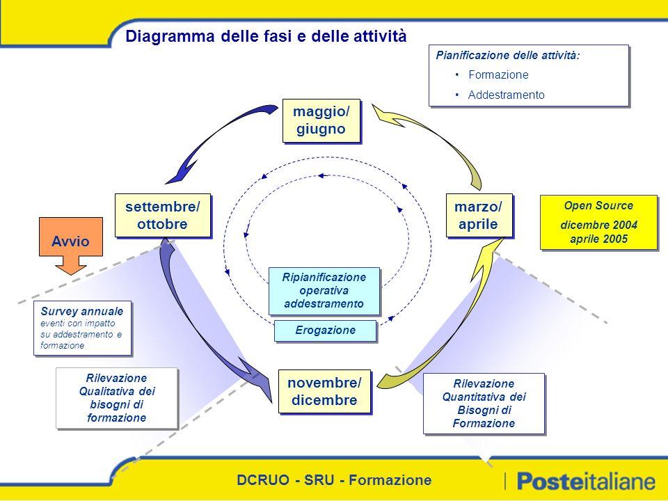 DCRUO - SRU - Formazione Diagramma delle fasi e delle attività Survey annuale eventi con impatto su addestramento e formazione Rilevazione Quantitativ
