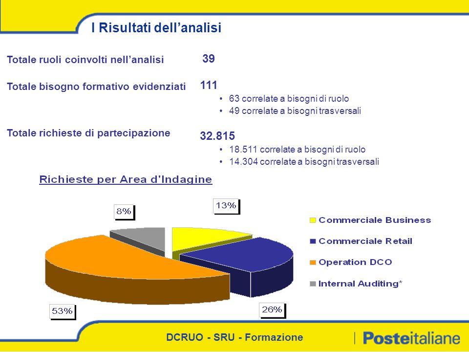 DCRUO - SRU - Formazione 32.815 18.511 correlate a bisogni di ruolo 14.304 correlate a bisogni trasversali Totale richieste di partecipazione 39 Total