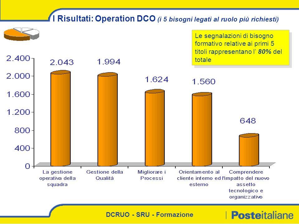DCRUO - SRU - Formazione I Risultati: Operation DCO (i 5 bisogni legati al ruolo più richiesti) Le segnalazioni di bisogno formativo relative ai primi