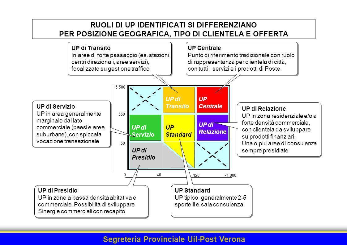 Segreteria Provinciale Uil-Post Verona LE SEI TIPOLOGIE DEFINITE DA MASTER DESCRIVONO I CORRISPONDENTI RUOLI DI UP Niente sala di consulenza.