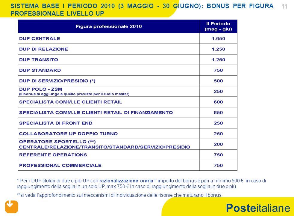Posteitaliane 11 11 SISTEMA BASE I PERIODO 2010 (3 MAGGIO - 30 GIUGNO): BONUS PER FIGURA PROFESSIONALE LIVELLO UP * Per i DUP titolari di due o più UP con razionalizzazione oraria l importo del bonus è pari a minimo 500, in caso di raggiungimento della soglia in un solo UP, max 750 in caso di raggiungimento della soglia in due o più **si veda lapprofondimento sui meccanismi di individuazione delle risorse che maturano il bonus