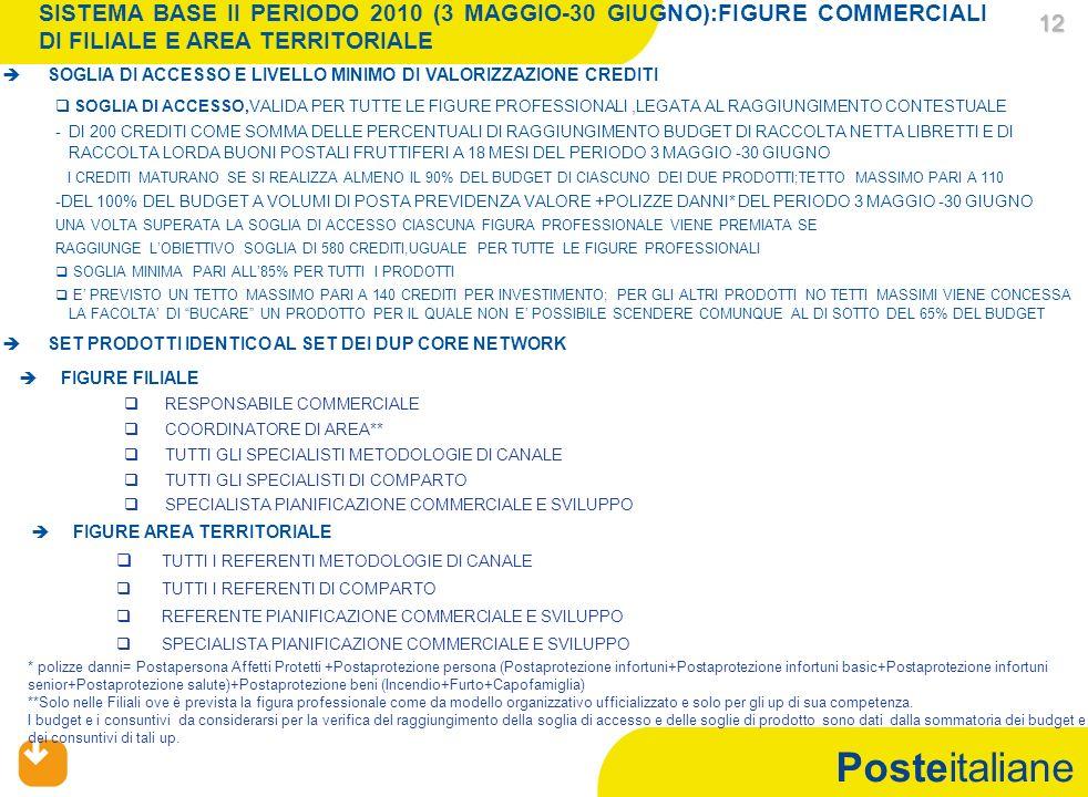Posteitaliane 12 12 SISTEMA BASE II PERIODO 2010 (3 MAGGIO-30 GIUGNO):FIGURE COMMERCIALI DI FILIALE E AREA TERRITORIALE SOGLIA DI ACCESSO E LIVELLO MINIMO DI VALORIZZAZIONE CREDITI SOGLIA DI ACCESSO,VALIDA PER TUTTE LE FIGURE PROFESSIONALI,LEGATA AL RAGGIUNGIMENTO CONTESTUALE - -DI 200 CREDITI COME SOMMA DELLE PERCENTUALI DI RAGGIUNGIMENTO BUDGET DI RACCOLTA NETTA LIBRETTI E DI RACCOLTA LORDA BUONI POSTALI FRUTTIFERI A 18 MESI DEL PERIODO 3 MAGGIO -30 GIUGNO I CREDITI MATURANO SE SI REALIZZA ALMENO IL 90% DEL BUDGET DI CIASCUNO DEI DUE PRODOTTI;TETTO MASSIMO PARI A 110 -DEL 100% DEL BUDGET A VOLUMI DI POSTA PREVIDENZA VALORE +POLIZZE DANNI* DEL PERIODO 3 MAGGIO -30 GIUGNO UNA VOLTA SUPERATA LA SOGLIA DI ACCESSO CIASCUNA FIGURA PROFESSIONALE VIENE PREMIATA SE RAGGIUNGE LOBIETTIVO SOGLIA DI 580 CREDITI,UGUALE PER TUTTE LE FIGURE PROFESSIONALI SOGLIA MINIMA PARI ALL85% PER TUTTI I PRODOTTI E PREVISTO UN TETTO MASSIMO PARI A 140 CREDITI PER INVESTIMENTO; PER GLI ALTRI PRODOTTI NO TETTI MASSIMI VIENE CONCESSA LA FACOLTA DI BUCARE UN PRODOTTO PER IL QUALE NON E POSSIBILE SCENDERE COMUNQUE AL DI SOTTO DEL 65% DEL BUDGET SET PRODOTTI IDENTICO AL SET DEI DUP CORE NETWORK FIGURE FILIALE RESPONSABILE COMMERCIALE COORDINATORE DI AREA** TUTTI GLI SPECIALISTI METODOLOGIE DI CANALE TUTTI GLI SPECIALISTI DI COMPARTO SPECIALISTA PIANIFICAZIONE COMMERCIALE E SVILUPPO FIGURE AREA TERRITORIALE TUTTI I REFERENTI METODOLOGIE DI CANALE TUTTI I REFERENTI DI COMPARTO REFERENTE PIANIFICAZIONE COMMERCIALE E SVILUPPO SPECIALISTA PIANIFICAZIONE COMMERCIALE E SVILUPPO * polizze danni= Postapersona Affetti Protetti +Postaprotezione persona (Postaprotezione infortuni+Postaprotezione infortuni basic+Postaprotezione infortuni senior+Postaprotezione salute)+Postaprotezione beni (Incendio+Furto+Capofamiglia) **Solo nelle Filiali ove è prevista la figura professionale come da modello organizzativo ufficializzato e solo per gli up di sua competenza.